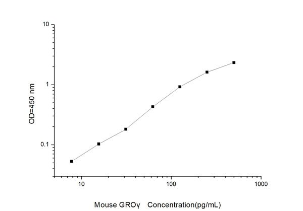 Typical Testing Data/Standard Curve (for reference only) GROgamma.