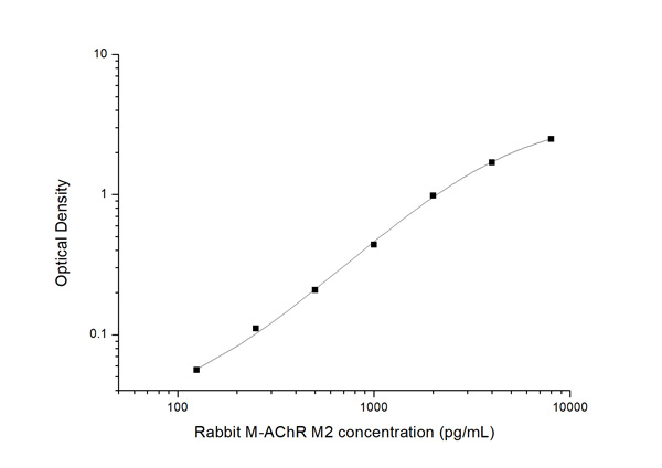 Typical Testing Data/Standard Curve (for reference only) M-AChRM2.