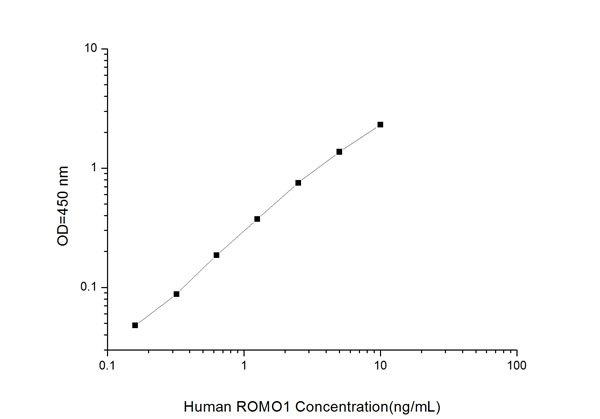 Typical Testing Data/Standard Curve (for reference only) ROMO1.