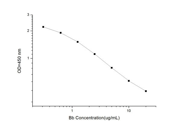 Typical Testing Data/Standard Curve (for reference only) Bb.