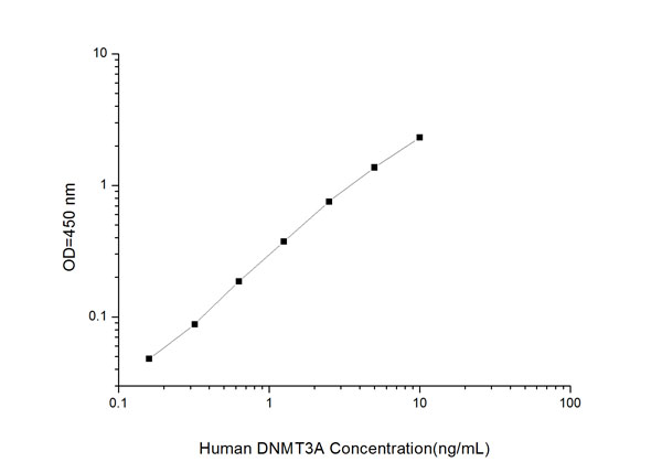 Typical Testing Data/Standard Curve (for reference only) DNMT3A.