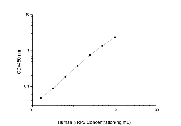 Typical Testing Data/Standard Curve (for reference only) NRP2.