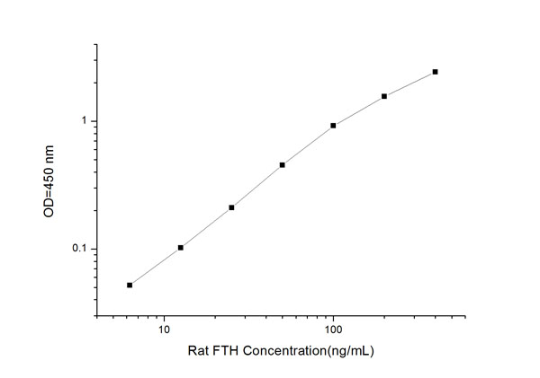 Typical Testing Data/Standard Curve (for reference only) FTH.