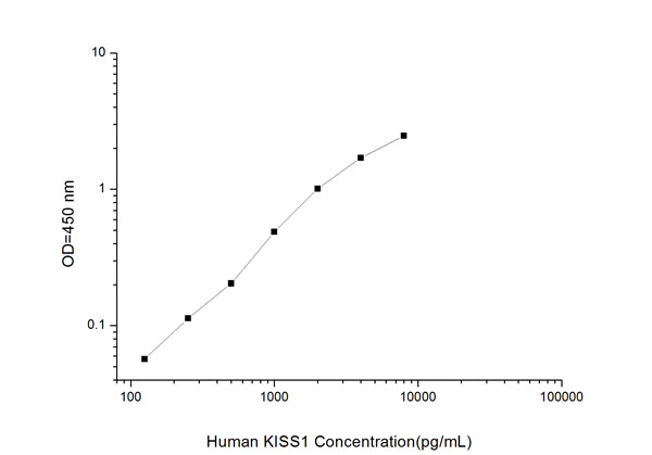 Typical Testing Data/Standard Curve (for reference only) KISS1.