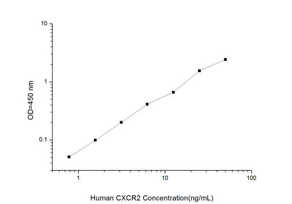 Typical Testing Data/Standard Curve (for reference only) CXCR2.