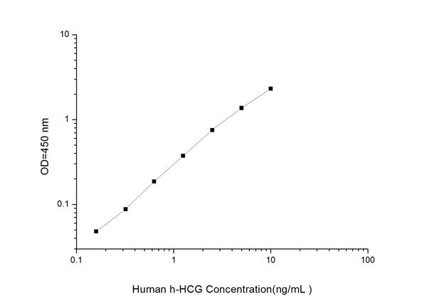 Typical Testing Data/Standard Curve (for reference only) ENG.