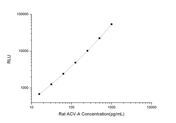 ACV-A clia kit Typical Testing Data/Standard Curve (for reference only) image