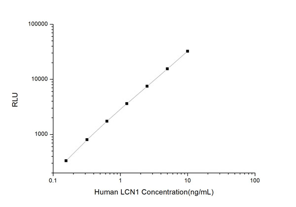 Typical Testing Data/Standard Curve (for reference only) LCN1.