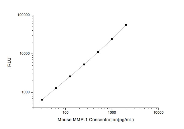 Typical Testing Data/Standard Curve (for reference only) MMP-1.