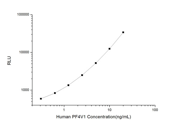 Typical Testing Data/Standard Curve (for reference only) PF4V1.