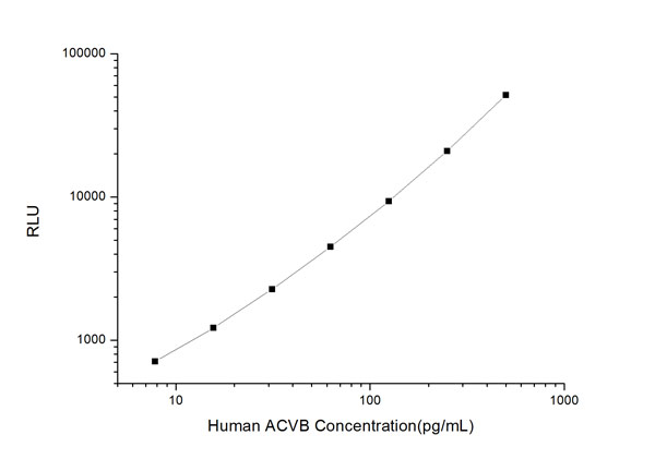 ACVB clia kit Typical Testing Data/Standard Curve (for reference only) image