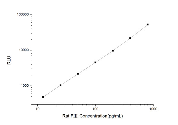 Typical Testing Data/Standard Curve (for reference only) FIII.