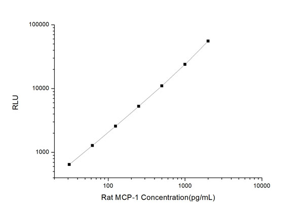 Typical Testing Data/Standard Curve (for reference only) MCP-1.