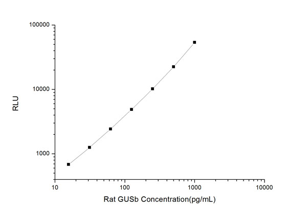 Typical Testing Data/Standard Curve (for reference only) GUSb.