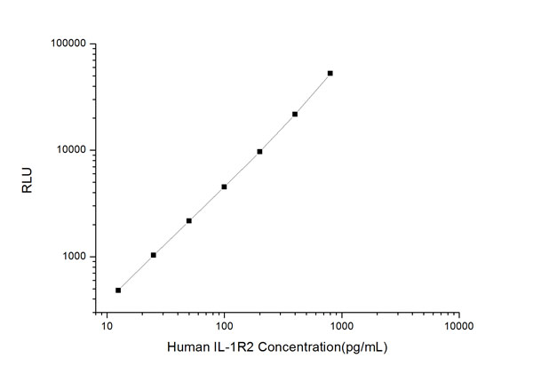 Typical Testing Data/Standard Curve (for reference only) IL-1R2.