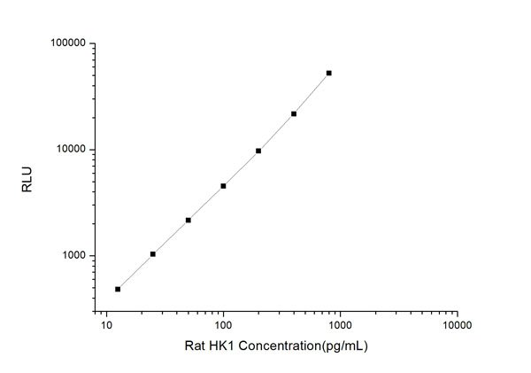 Typical Testing Data/Standard Curve (for reference only) HK1.