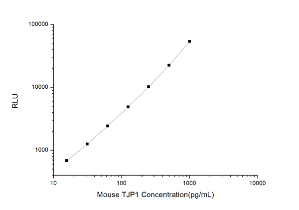 Typical Testing Data/Standard Curve (for reference only) TJP1.