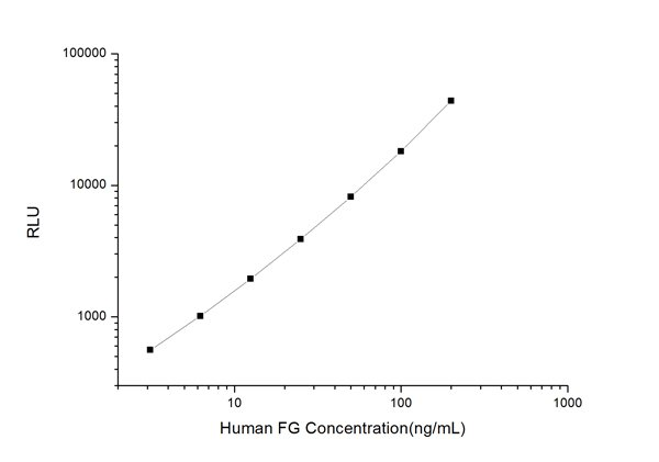 Typical Testing Data/Standard Curve (for reference only) FG.
