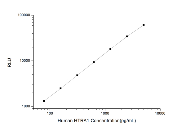 Typical Testing Data/Standard Curve (for reference only) HTRA1.