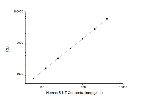 Typical Testing Data/Standard Curve (for reference only) 5-NT.