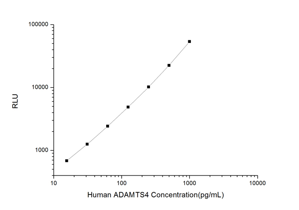 ADAMTS4 clia kit Typical Testing Data/Standard Curve (for reference only) image