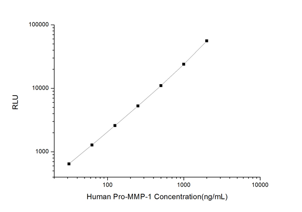 Typical Testing Data/Standard Curve (for reference only) Pro-MMP-1.