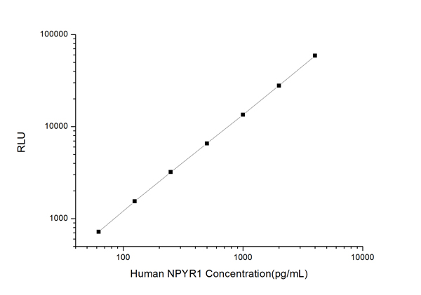 Typical Testing Data/Standard Curve (for reference only) NPYR1.