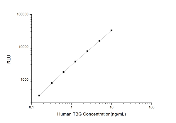 Typical Testing Data/Standard Curve (for reference only) TBG.