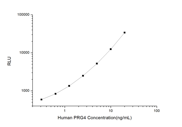 Typical Testing Data/Standard Curve (for reference only) PRG4.