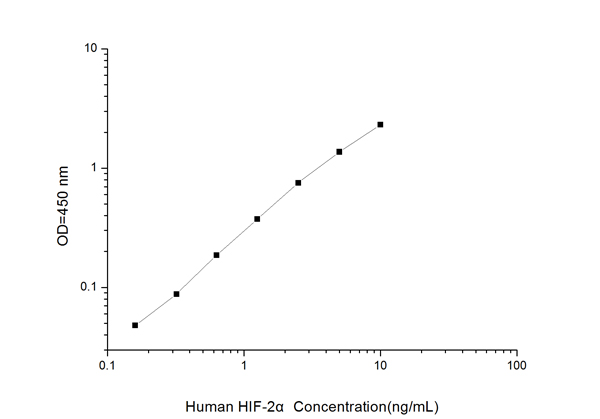 Typical Testing Data/Standard Curve (for reference only) HIF-2alpha.