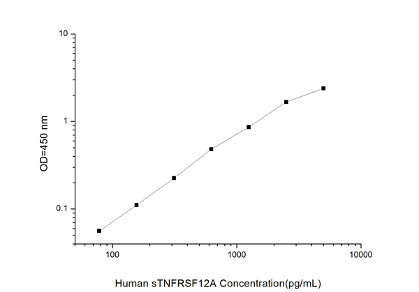 Typical Testing Data/Standard Curve (for reference only) sTNFRSF12A.