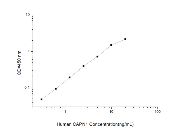 Typical Testing Data/Standard Curve (for reference only) CAPN1.
