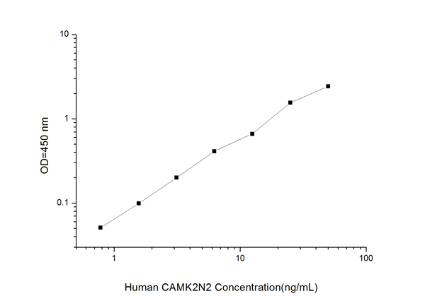 Typical Testing Data/Standard Curve (for reference only) CAMK2N2.