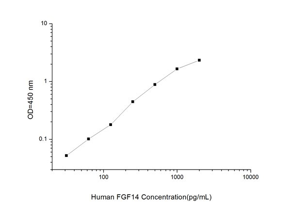 Typical Testing Data/Standard Curve (for reference only) FGF14.