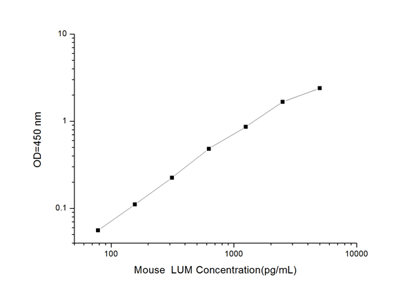 Typical Testing Data/Standard Curve (for reference only) LUM.