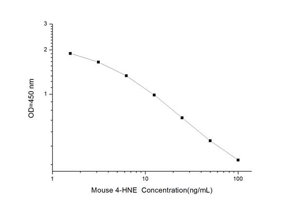 Typical Testing Data/Standard Curve (for reference only) 4-HNE.