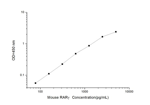 Typical Testing Data/Standard Curve (for reference only) RARgamma.