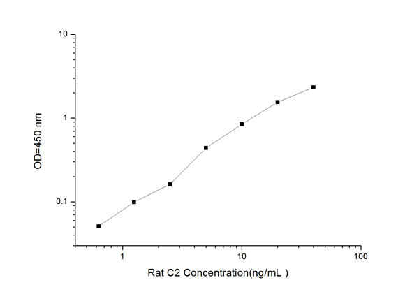 Typical Testing Data/Standard Curve (for reference only) C2.