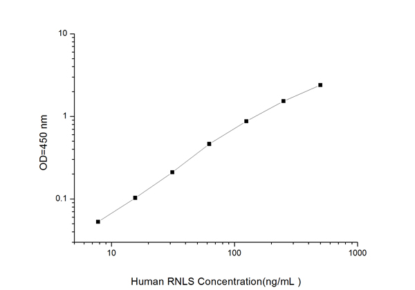 Typical Testing Data/Standard Curve (for reference only) RNLS.
