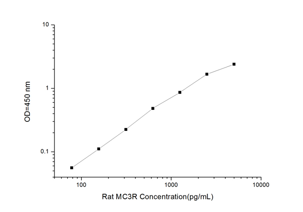 Typical Testing Data/Standard Curve (for reference only) MC3R.