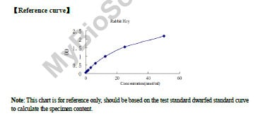 Typical Testing Data/Standard Curve (for reference only) Hcy.
