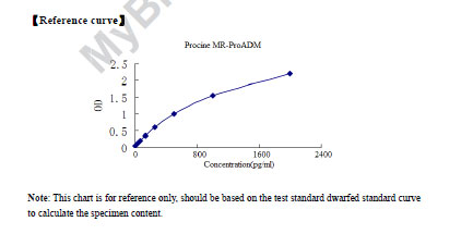 Typical Testing Data/Standard Curve (for reference only) ProADM.