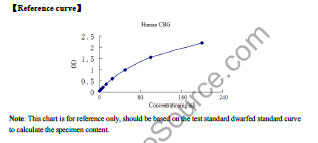 Typical Testing Data/Standard Curve (for reference only) CBG.