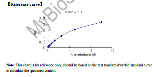Typical Testing Data/Standard Curve (for reference only) GLP-2.