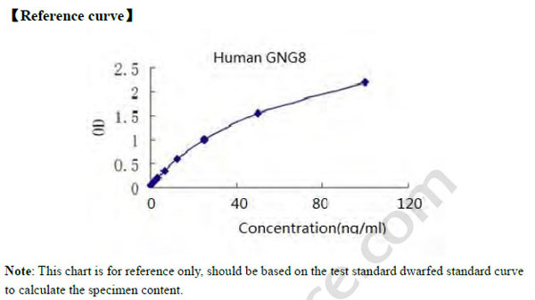 Gng8 elisa kit human guanine nucleotide binding protein g gng8 typical testing datastandard curve for reference only ccuart Images