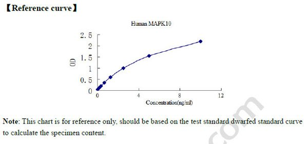 Typical Testing Data/Standard Curve (for reference only) MAPK10.