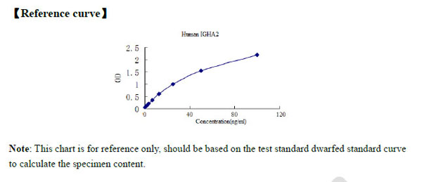 Typical Testing Data/Standard Curve (for reference only) IGHA2.