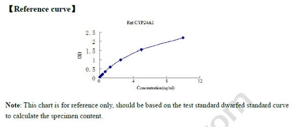 Typical Testing Data/Standard Curve (for reference only) CYP24A1.