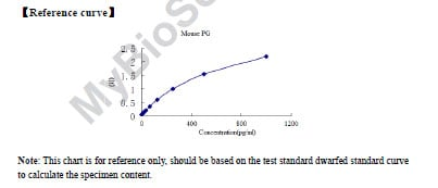 Typical Testing Data/Standard Curve (for reference only) PG.