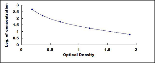 Typical Testing Data/Standard Curve (for reference only) SST.